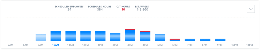 snapshot of employee time rollup and payroll function area