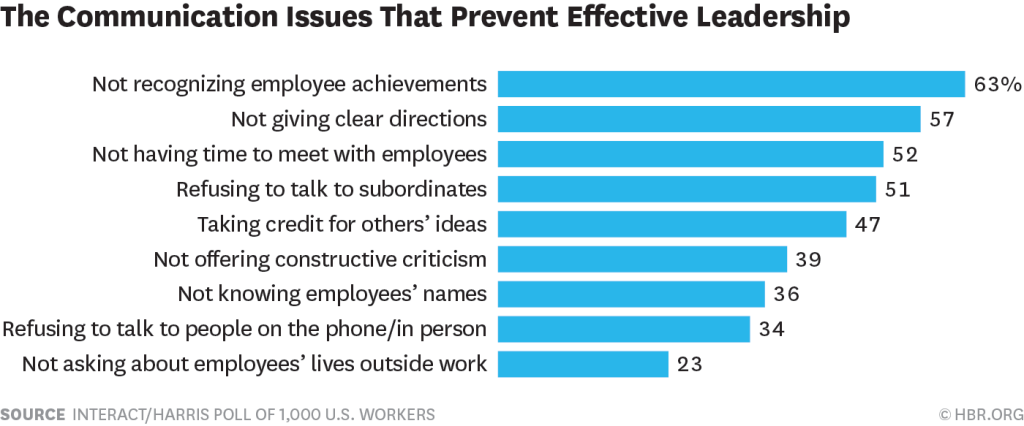 Graph showing things effective leaders don't do