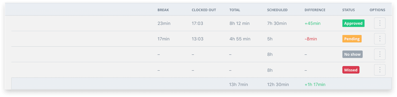 Sling's time clock feature for managing a 24-hour schedule