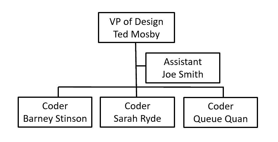 Structure of an organizational chart